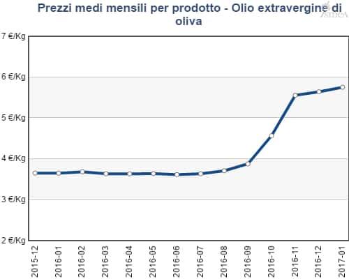 Prezzo olio extravergine all'origine
