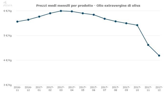 Prezzo olio extravergine di oliva