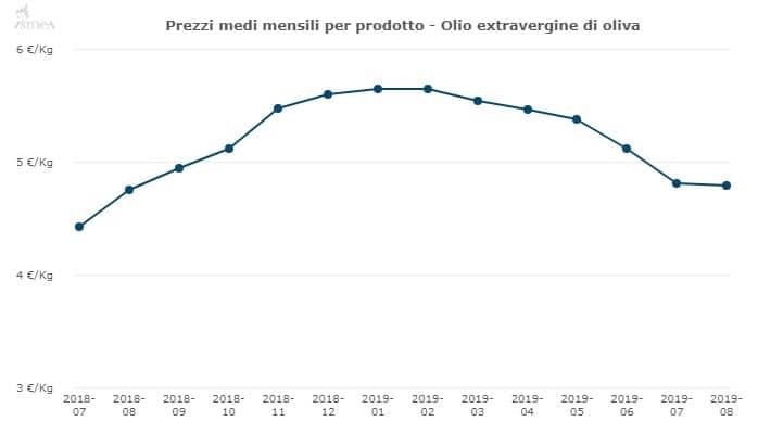 prezzo olio extravergine oliva